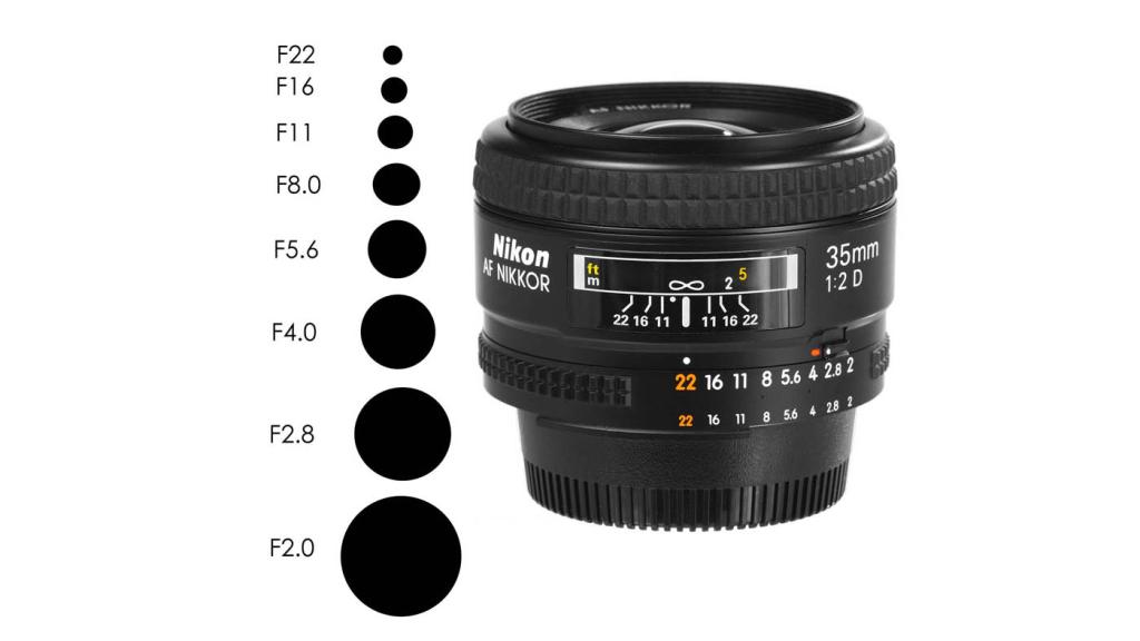 LensApertures